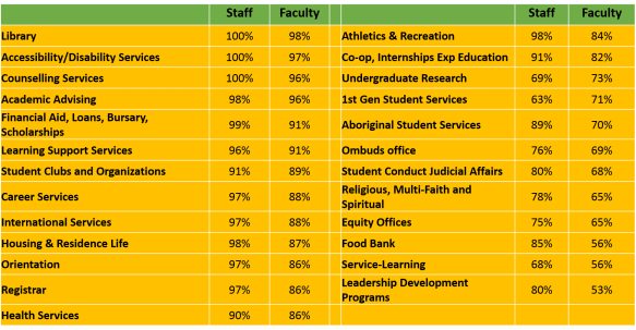 faculty and staff awareness of programs and services