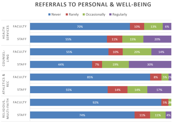 Ref to Personal Well Being