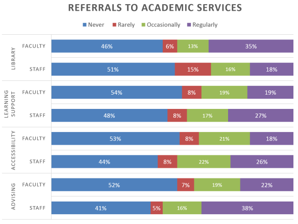 Referals to Academic Services