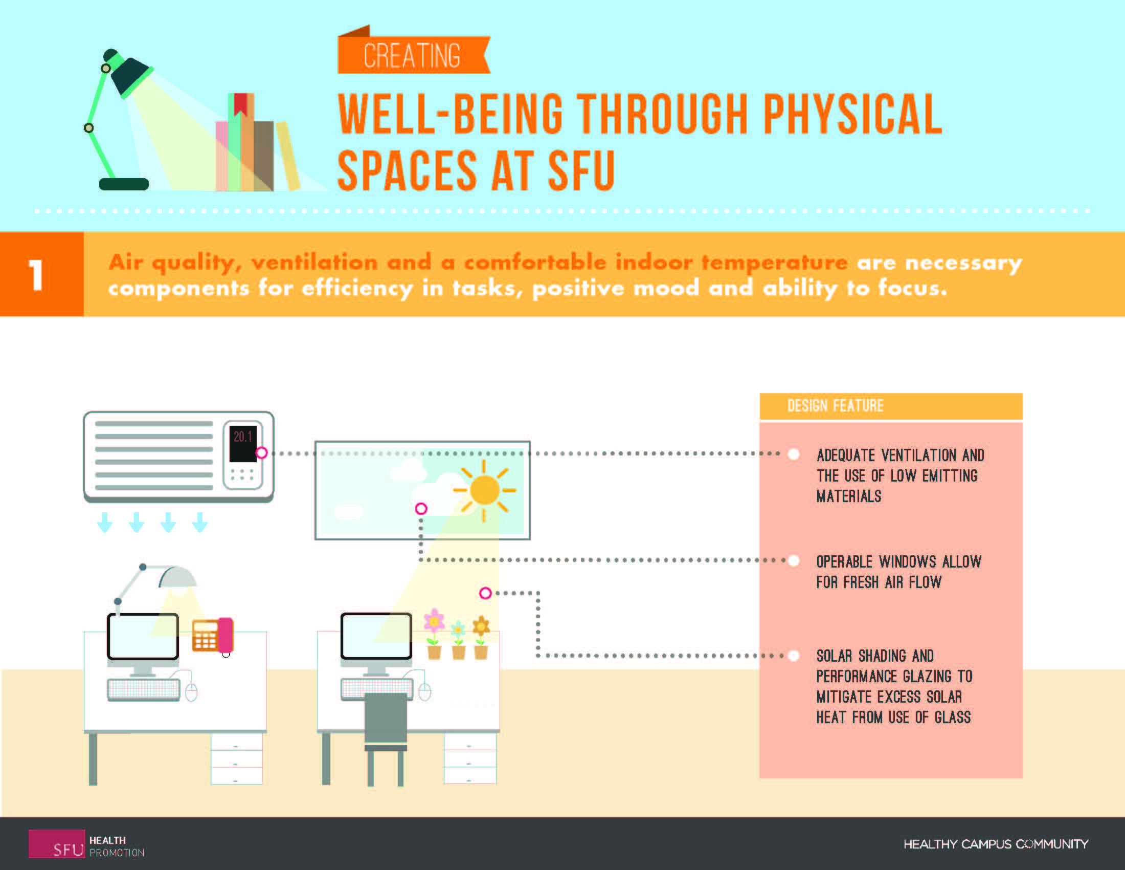 SFU Health Promotion Physical Spaces Infographic_Page_1